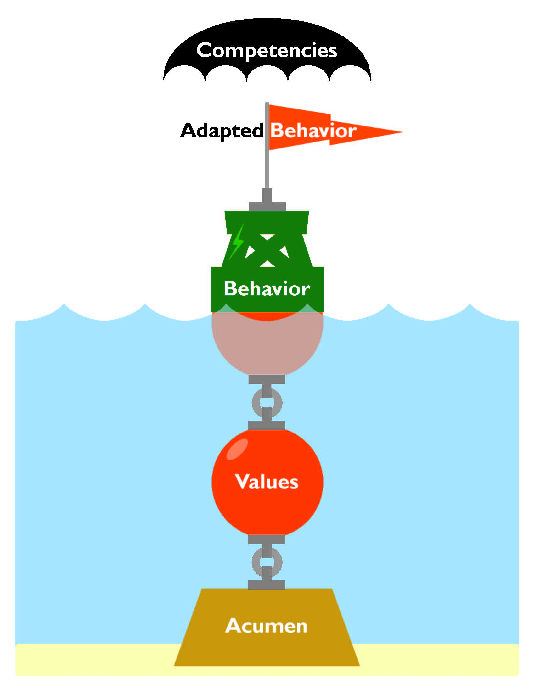 five mistakes companies make the disc profile talent trimetrix hd assessment