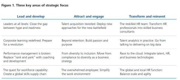 Three key strategic areas of focus for human capital management