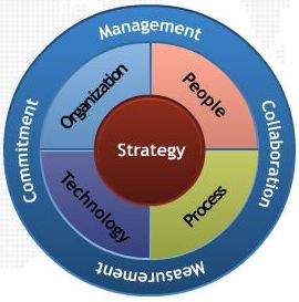 Organizational Strategy for Breakthrough Performance