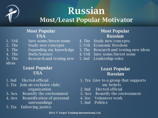 Motivators USA-Russia-favs-April 2014
