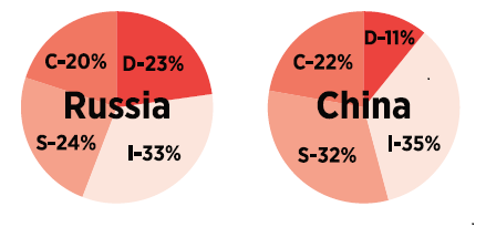 Russia-China-DISC-Norms