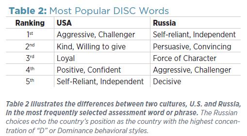 TTI_DISC_MostPopularWords-USA-Russia